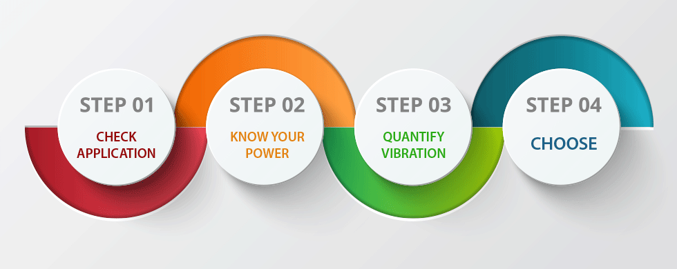 four steps Training is one of the most profitable investments an organization can make no matter what business or industry you are in the steps for an effective training.